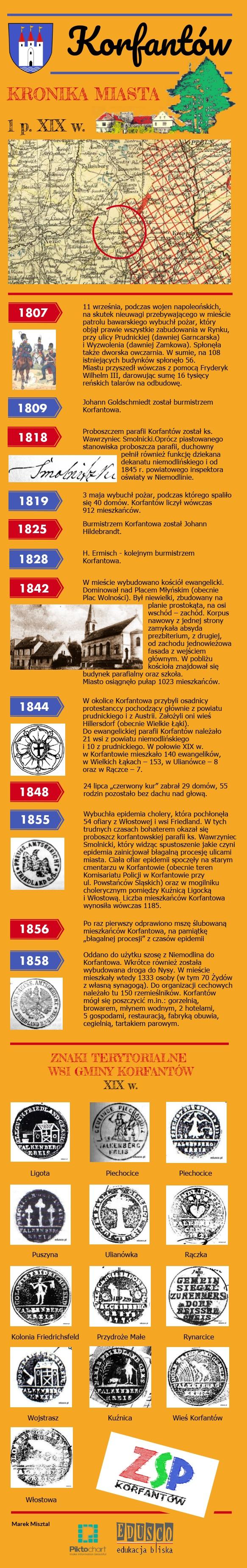 Korfantów - 1.p. XIX w..jpeg